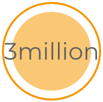 Three million additional visitors per year brought to the branded sites
